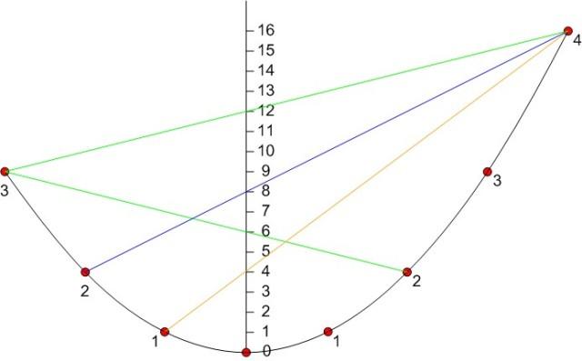 1-nomograph