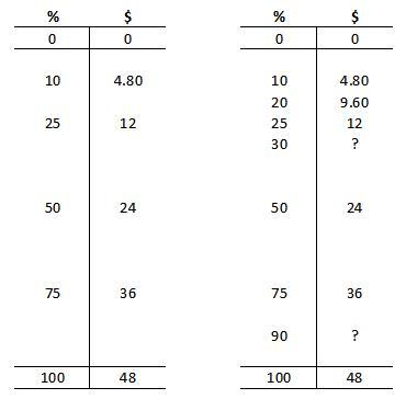 percentages-3