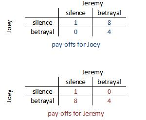 prisoners-dilemma-pay-offs1