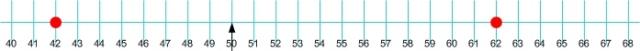 dataset-4-number-line
