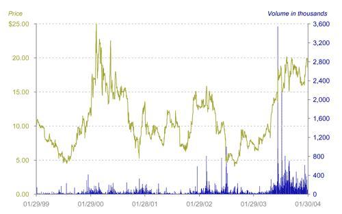 price_volume