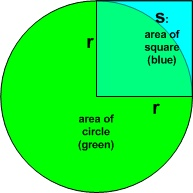 "Area of Circle ""where clauses"""